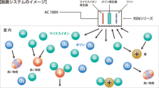 脱臭システムのイメージ
